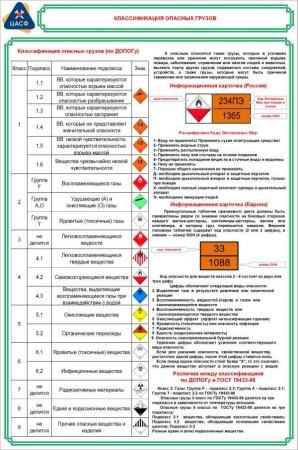 Классификация опасных грузов