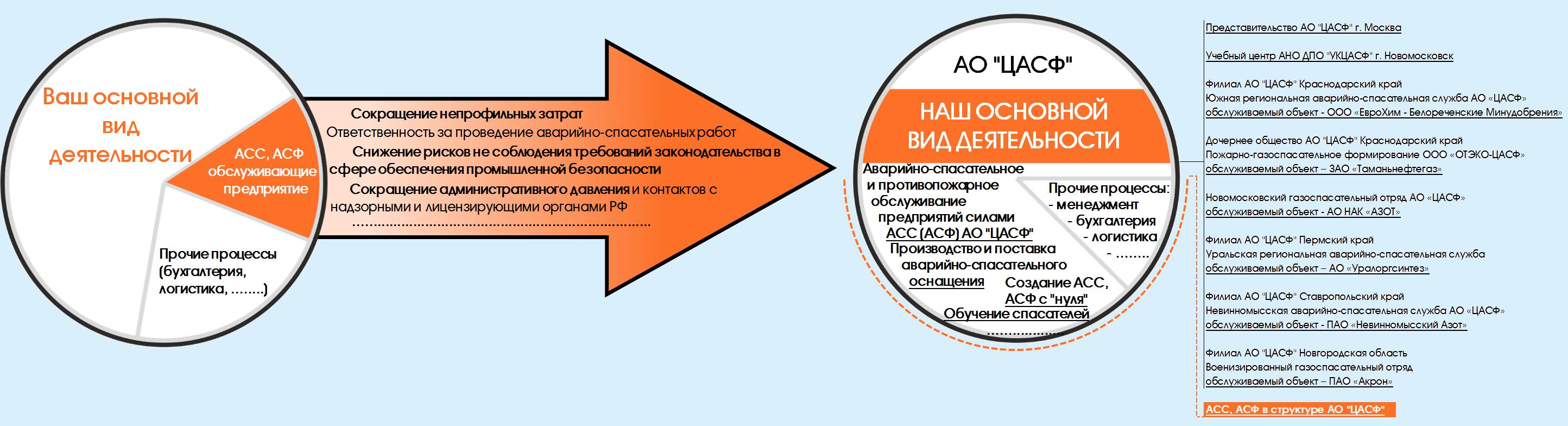 Обслуживание ОПО (Аутсорсинг АСС, АСФ)